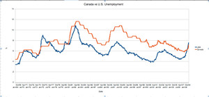 Canada vs US Unemployment
