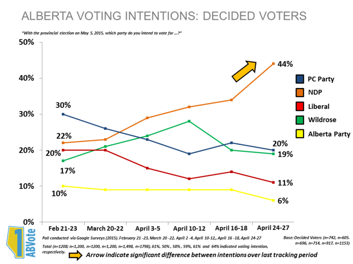 ab-poll-results-20150429.png